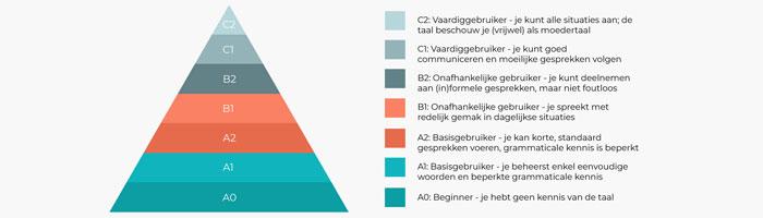 Lesniveaus taalcursus